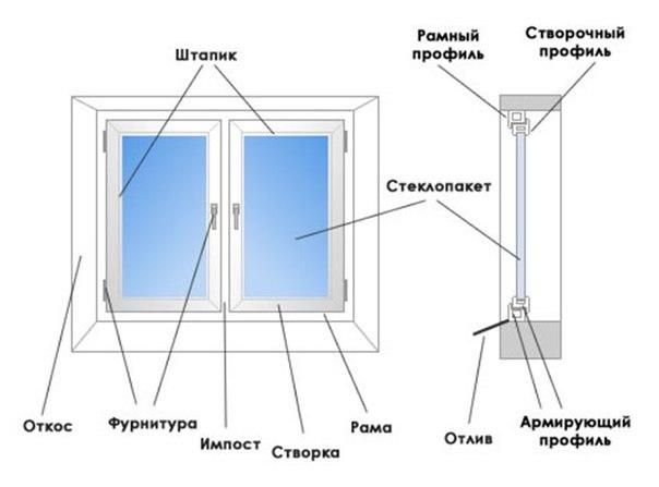 окно, окна ПВХ, остекление, ремонт под ключ, ремонт квартир, Харьков, балконы под ключ, остекление балкона, новостройки